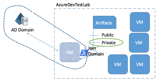 AzureDevTestLabs Join Domain Scenario