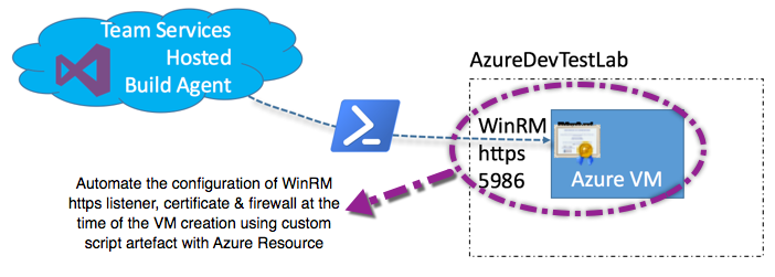 Visual Studio Geeks | Configure WinRm with ARM template in