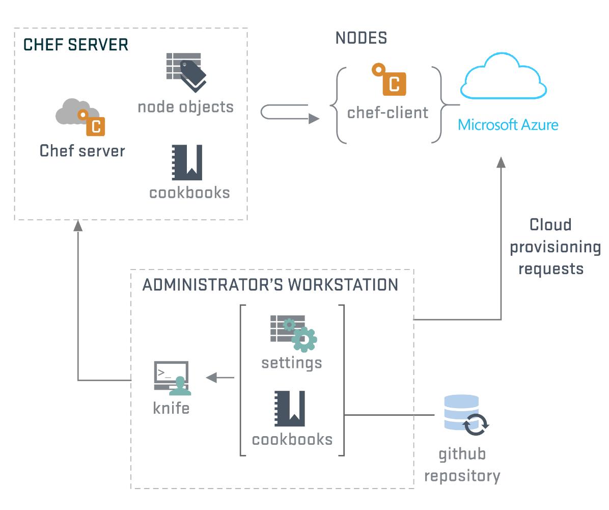 Chef Server Architecture