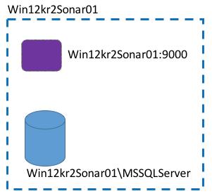 SonarQube Single Server Setup