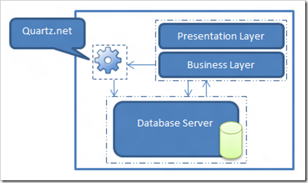 Figure 1 - Typical Application architecture while using Quartz.net as a windows service