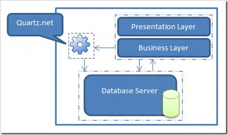 Figure 1 - Typical Application architecture while using Quartz.net as a windows service